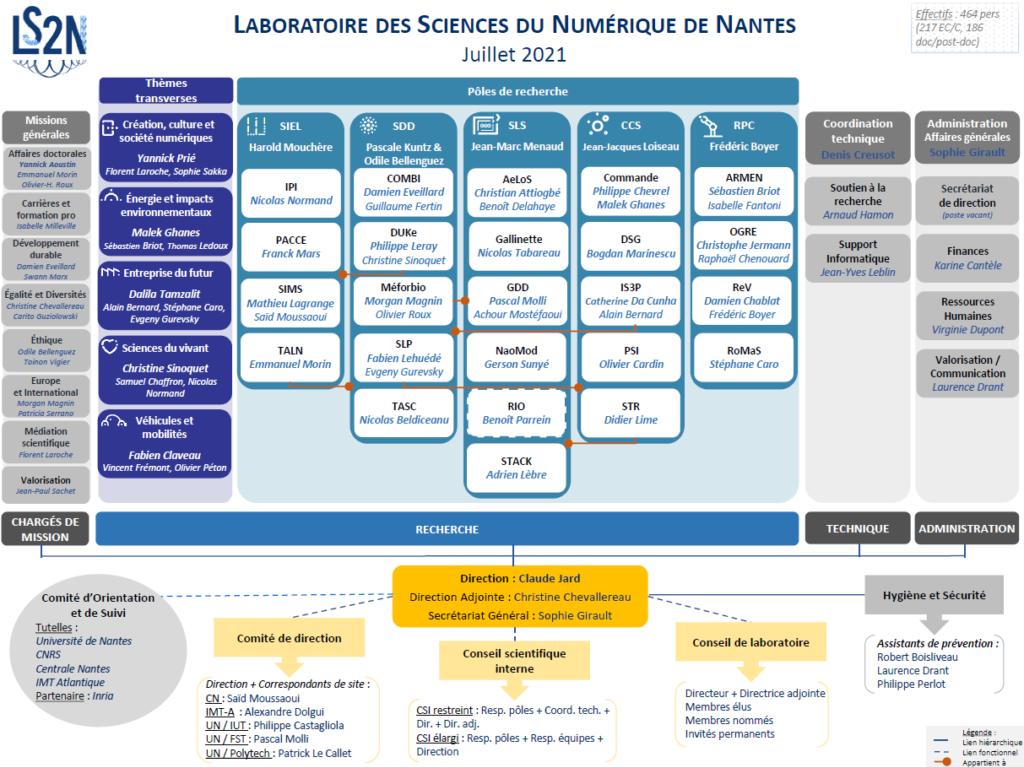 Organigramme du LS2N - juillet 2021